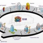 Анализ российского BIM-рынка для гражданского строительства