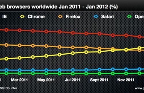 Доля браузеров 2011-2012