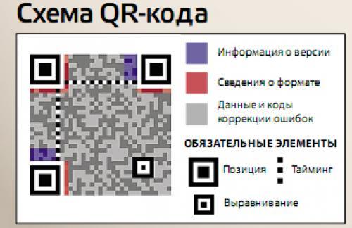 QR code - что это такое
