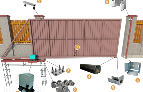 Назначение и характеристики откатных ворот