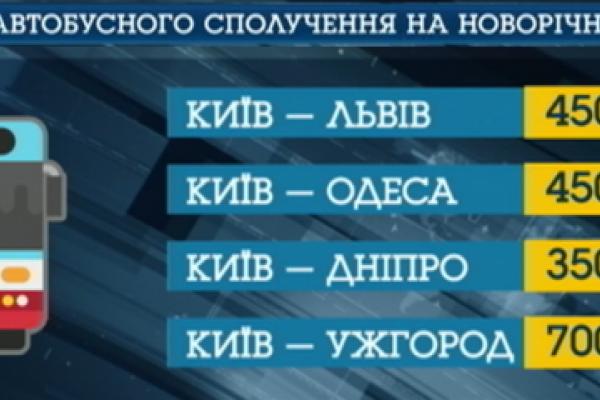 В Украине возник дефицит билетов на поезда: как уехать на Новый год